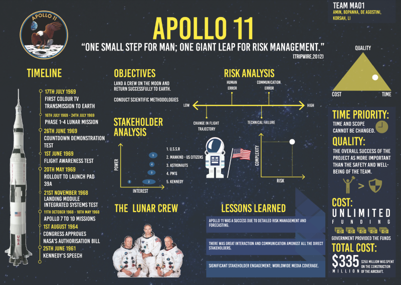 RISK MANAGEMENT PRESENTATION : APOLLO 11