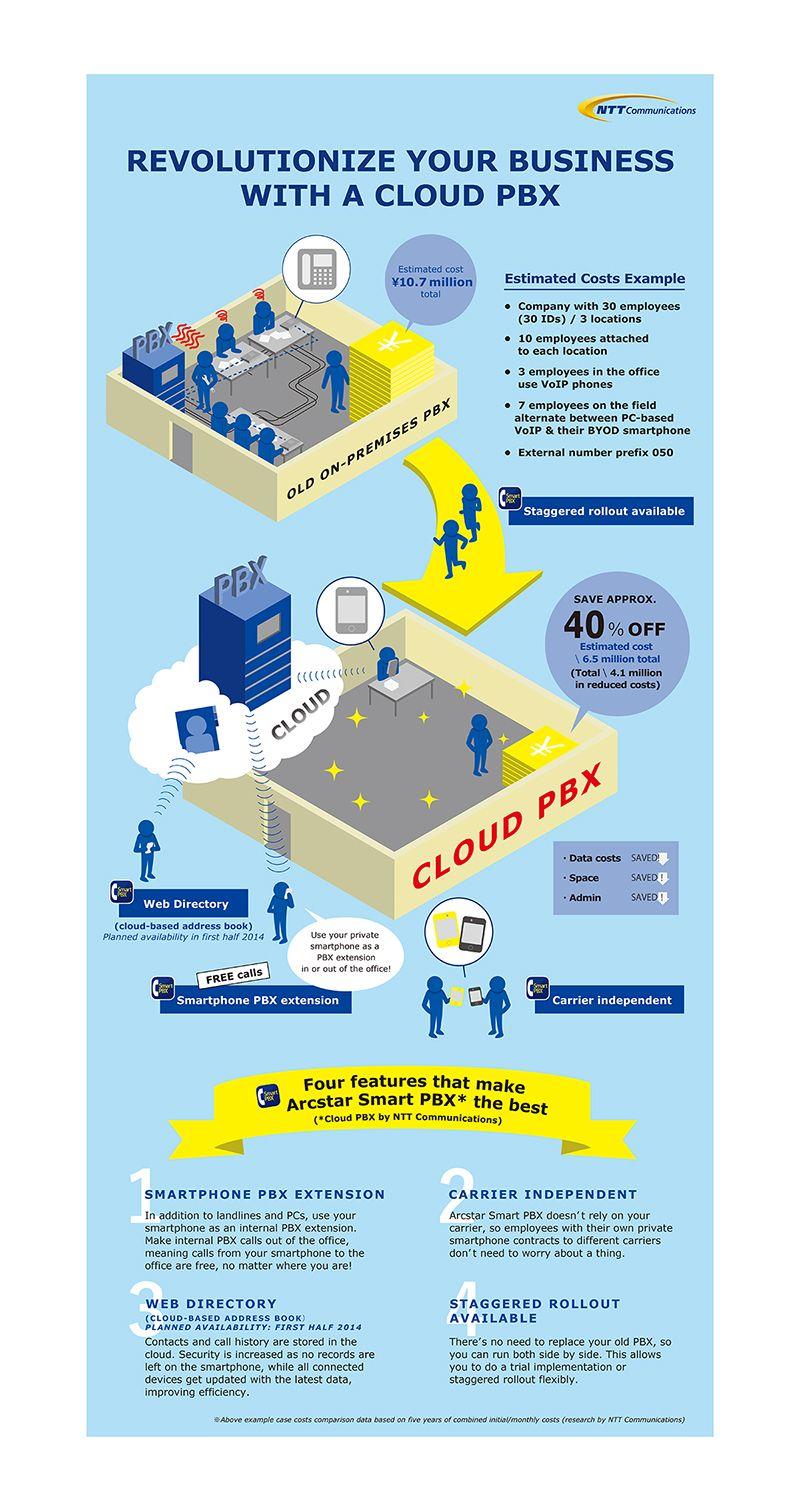 infographic / telecommunications company