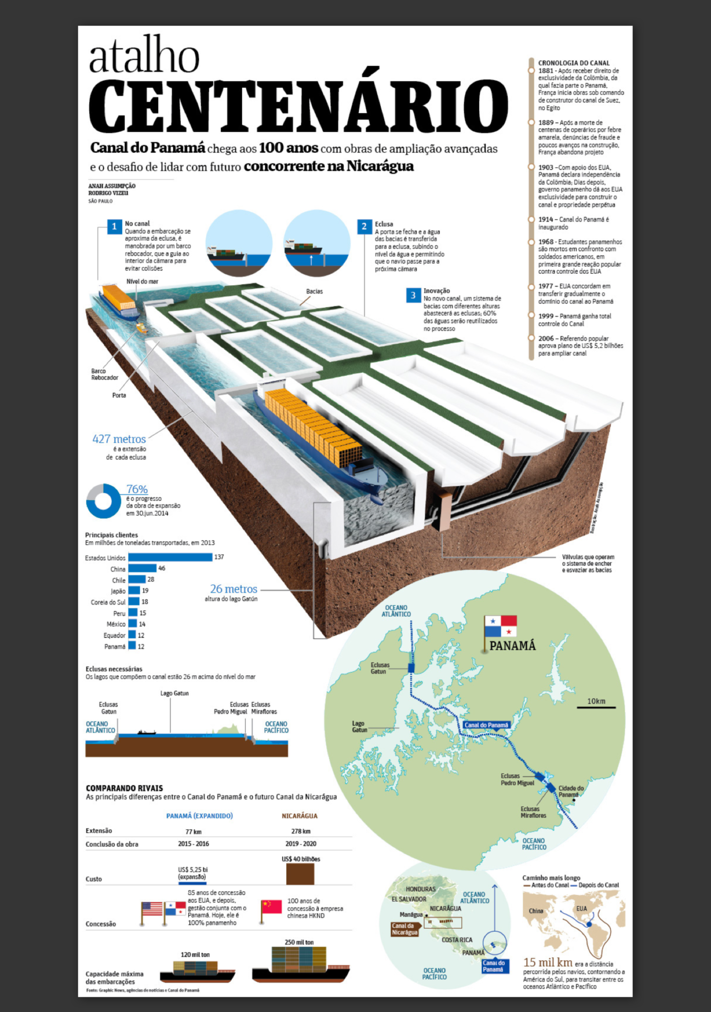 Infographic: Centenary of Panama Canal   The Dots