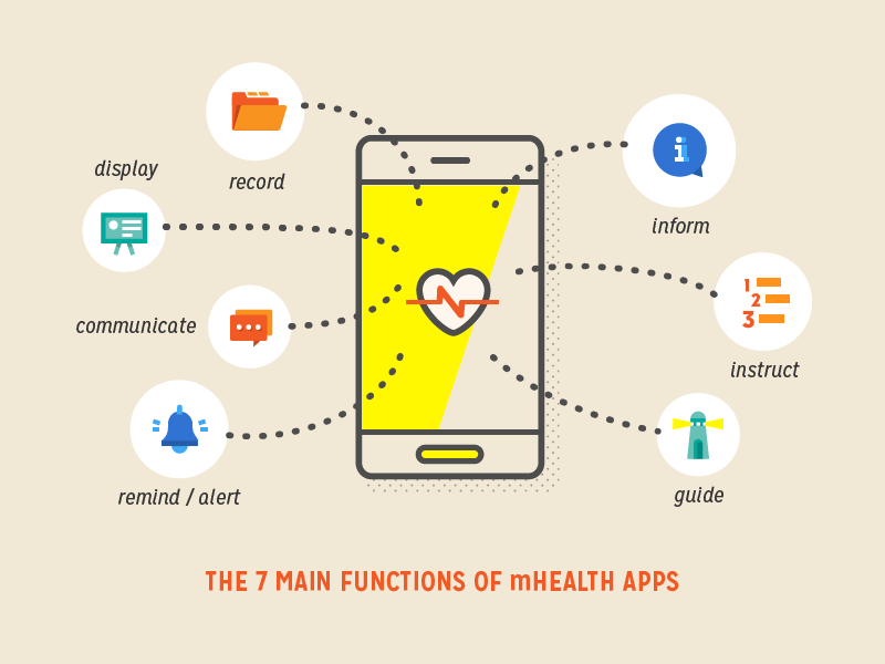 The Future of mHealth