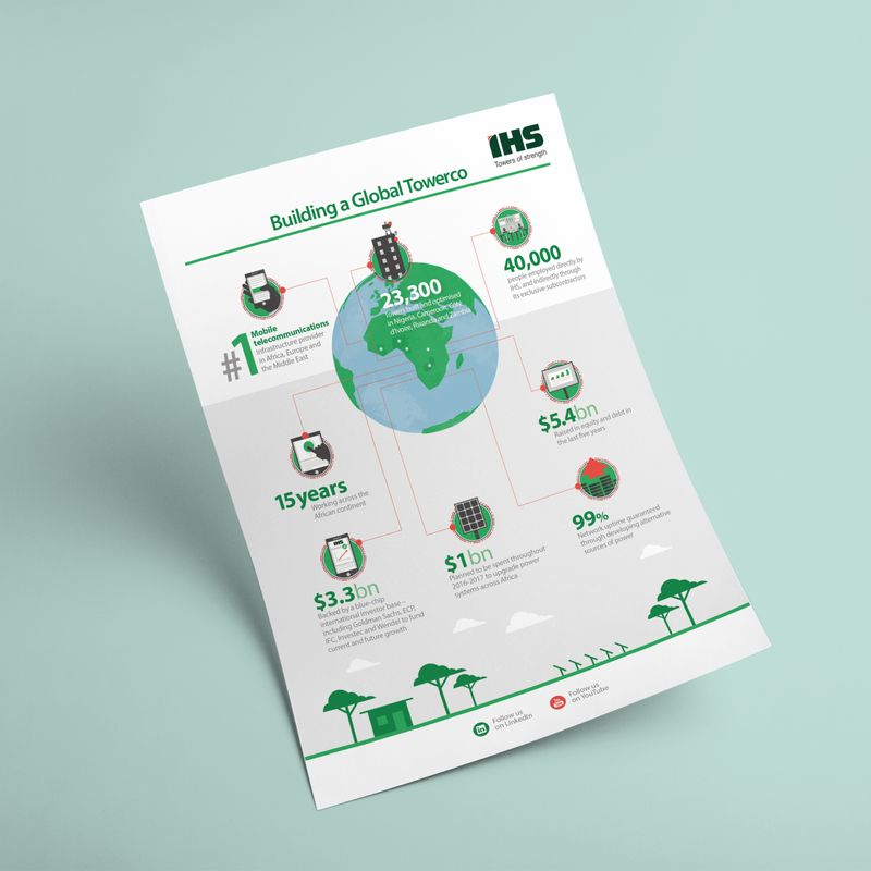 IHS Towers infographic