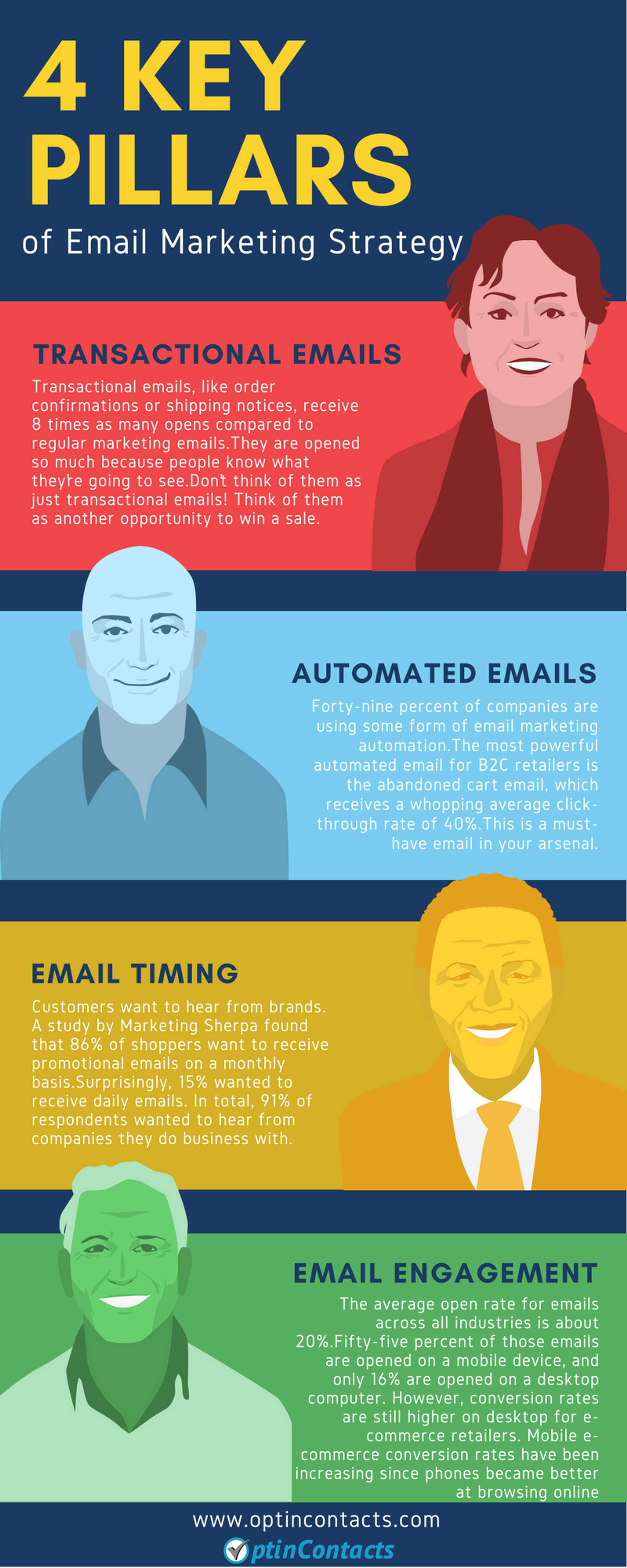 4 Key Pillars of Email Marketing Strategy | The Dots