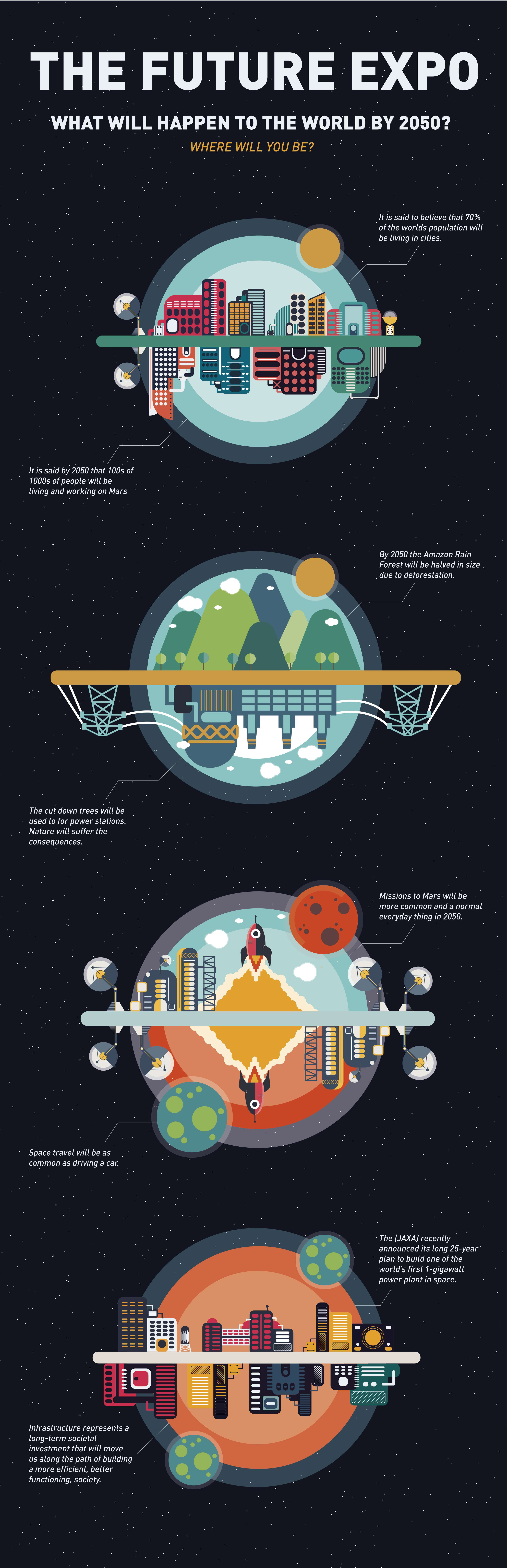 What will happen to the world by 2050? | The Dots
