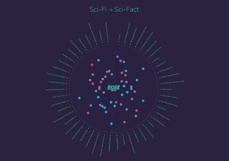 DEFTECH 2018 - Sci-fi / Sci-fact