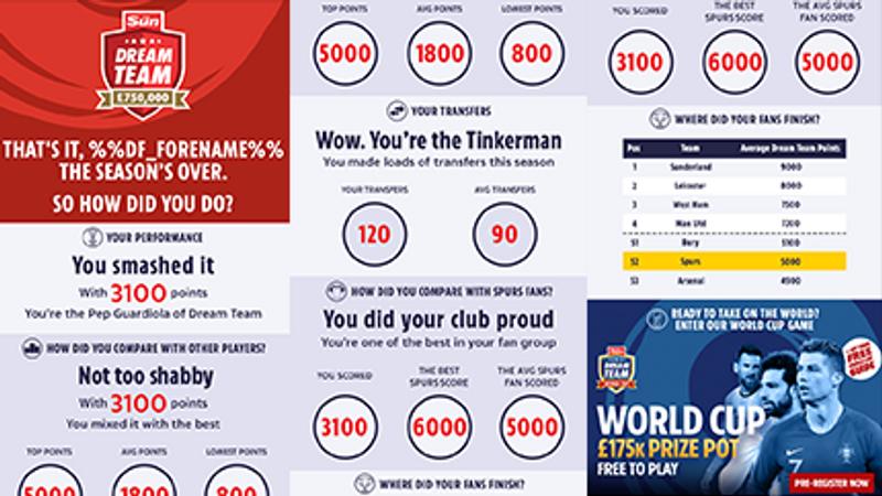 The Sun Dream Team World Cup