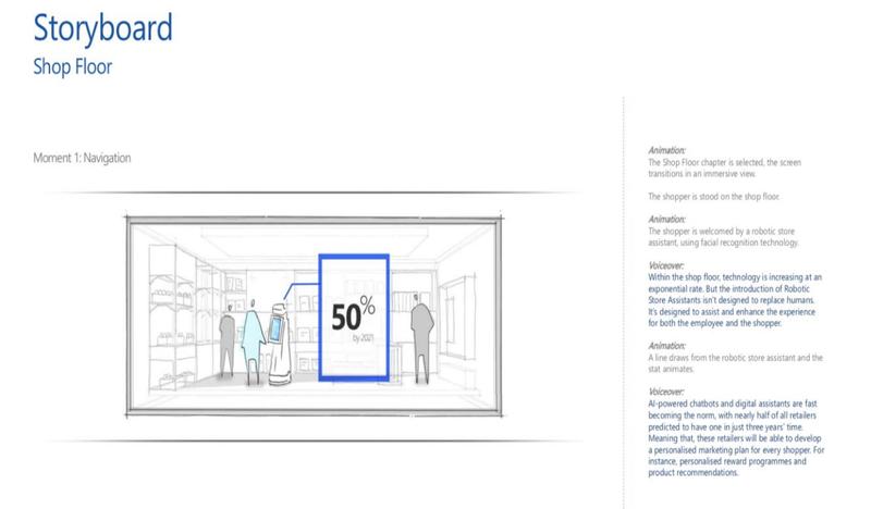Retail Innovation 360