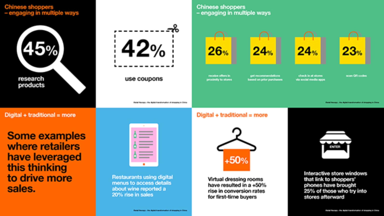 Orange Business Services: Digital Transformation | The Dots