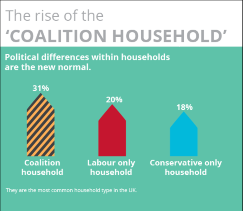 Coalition households