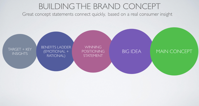 Concept building, branding and integrated strategy for US brand