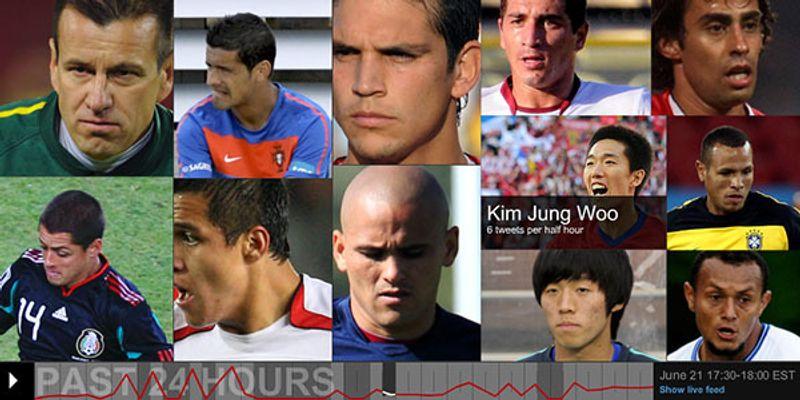 CNN'S WORLD CUP TWITTER VISUALIZATION