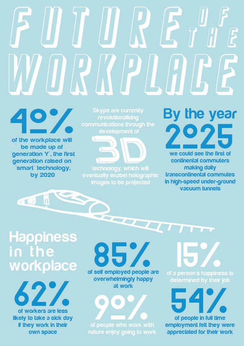Future of the Workplace Infographic