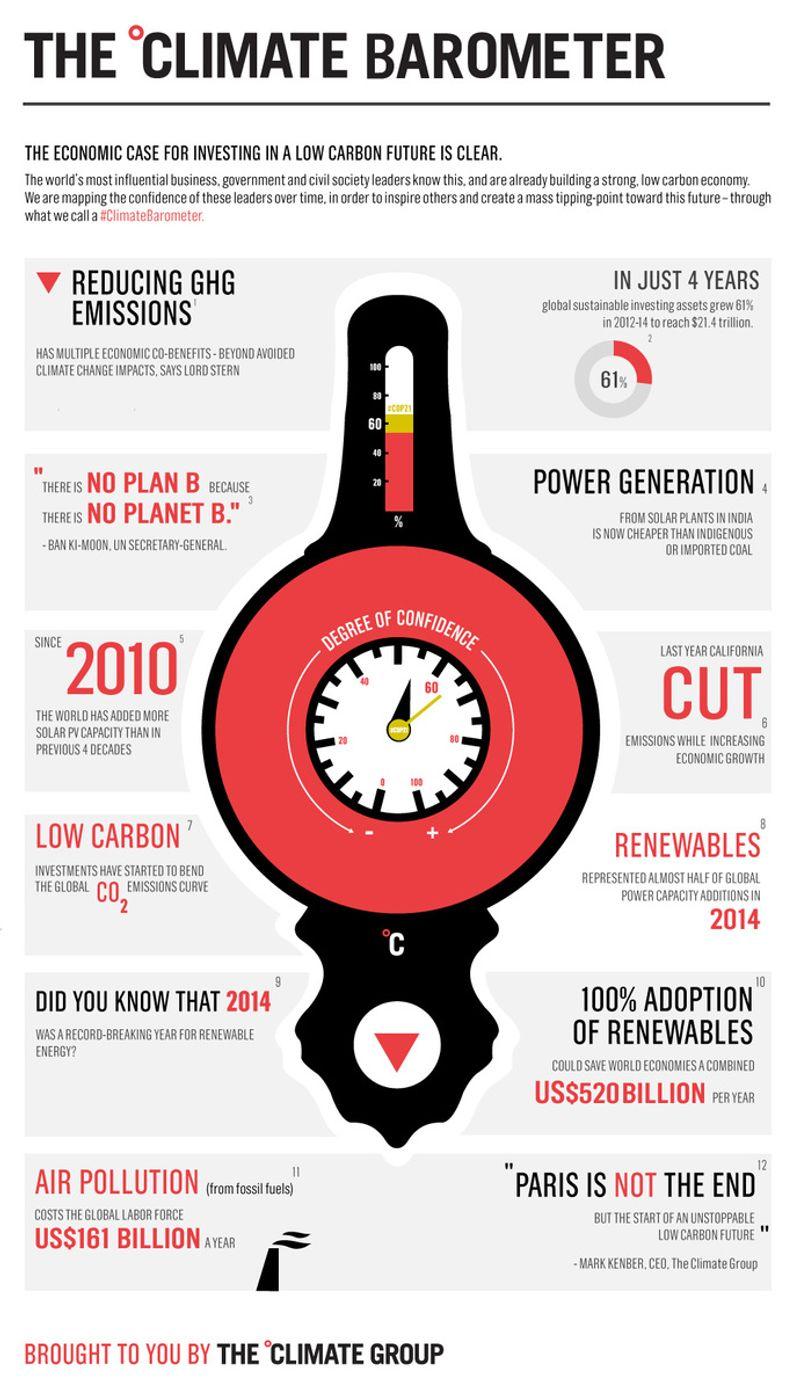Climate barometer