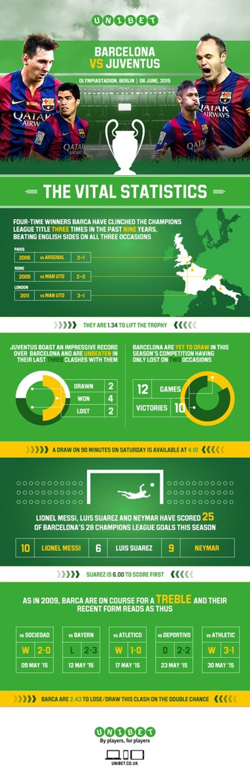 Champions League Final Preview : bet.unibet