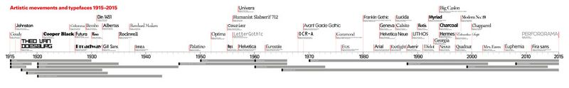 Typeface timeline 1915 to 2015