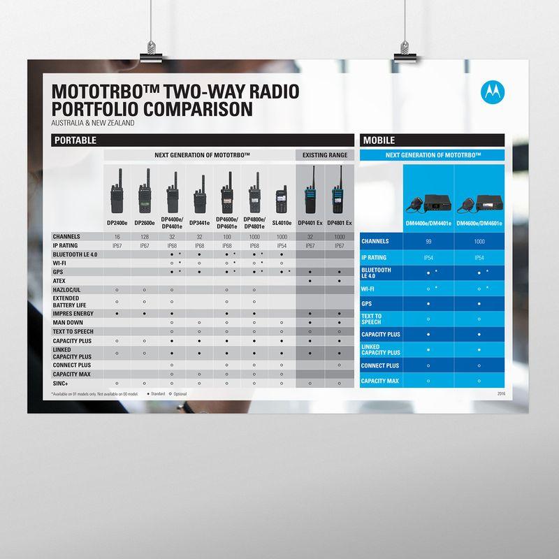 Product Comparison Poster