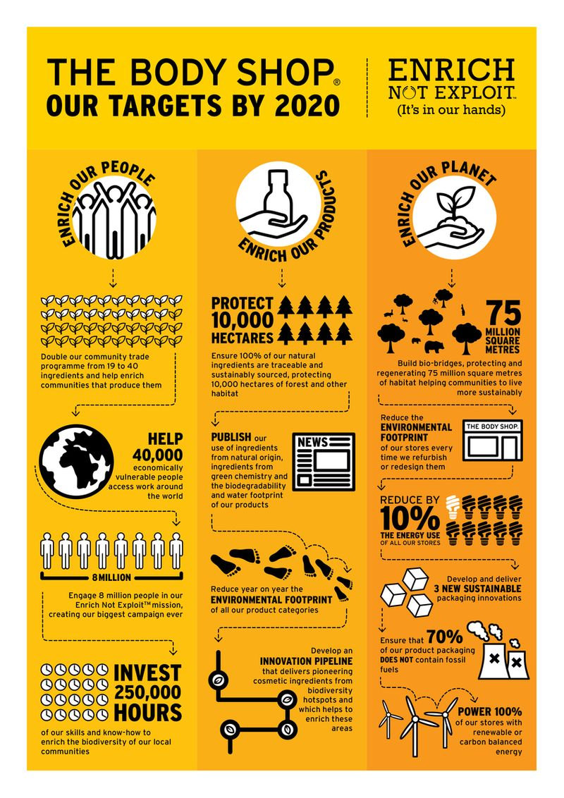 The Body Shop ENE Infographic
