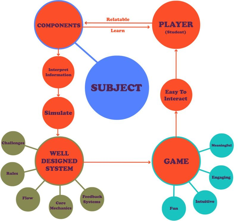 Gameducation: Prototyping for education