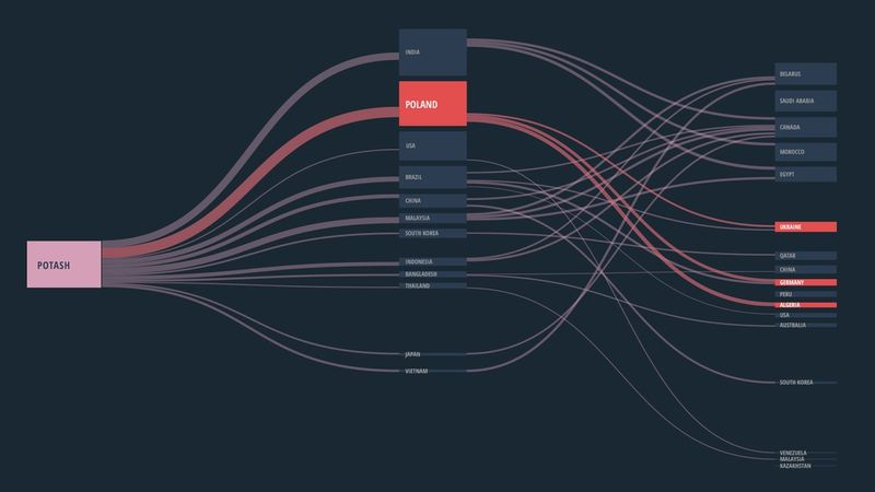 Flow Map Infographic