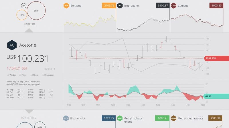 Pro Dashboard Concepts