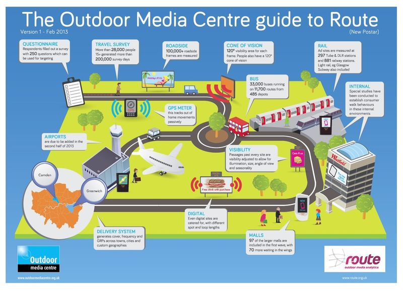 Outdoor Media Centre - Route Infographic