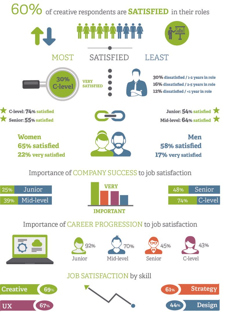 Job satisfaction in the creative industries
