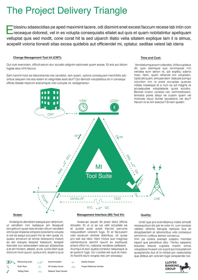 Lloyds Banking Group Project Lifecycle Infographics